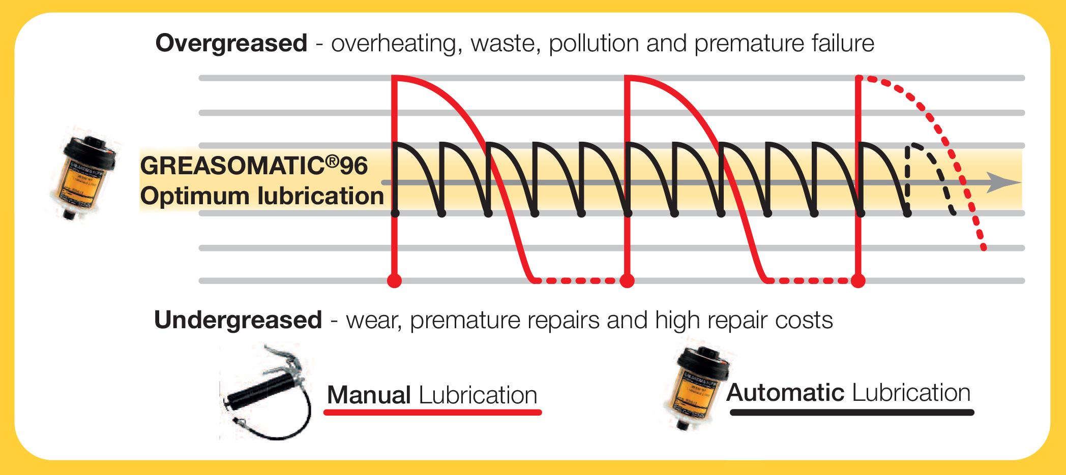 Greasomatics & Lubricants | Wymark